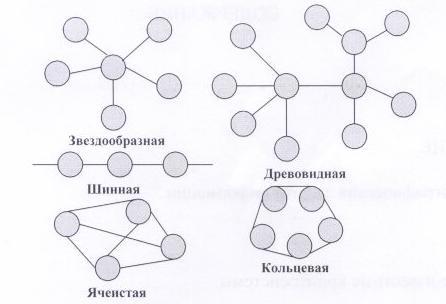 Рис. 4.1 Типы топологий